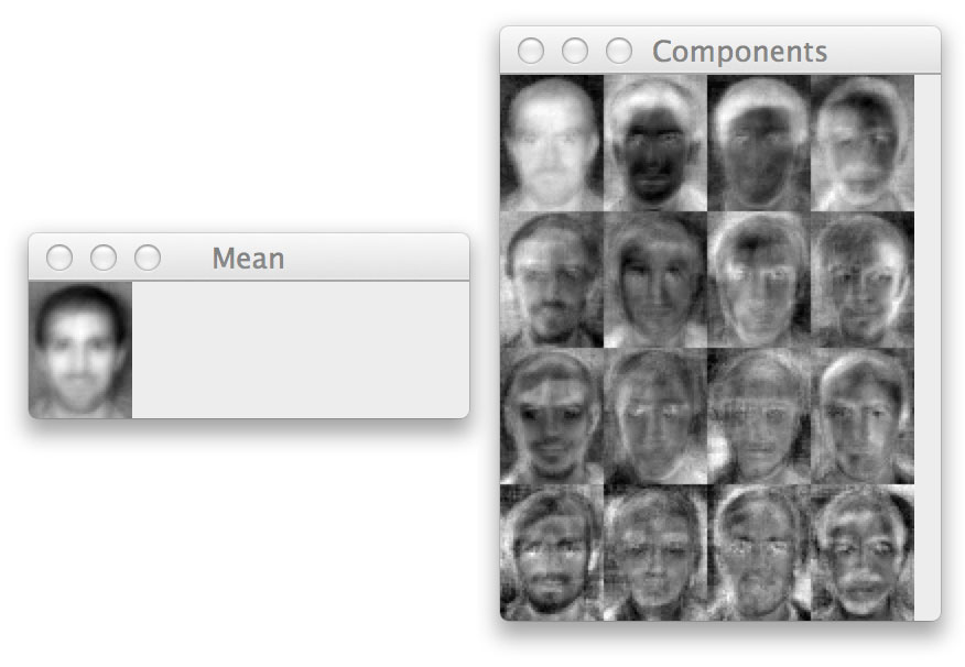 "Figure 1: An example of applying an eigenvalue decomposition to a dataset of faces and extracting the 16 ""eigenfaces"" with the largest corresponding eigenvalue magnitude."