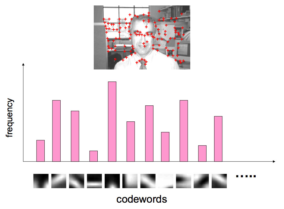 Figure 6: An example of taking an image, detecting keypoints, extracting the features surrounding each keypoint, and then quantizing them according to the closest cluster center.
