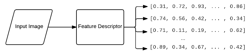 Figure 5: When constructing a bag of visual words, our first step is to apply feature extraction where we extractmultiple feature vectors per image.