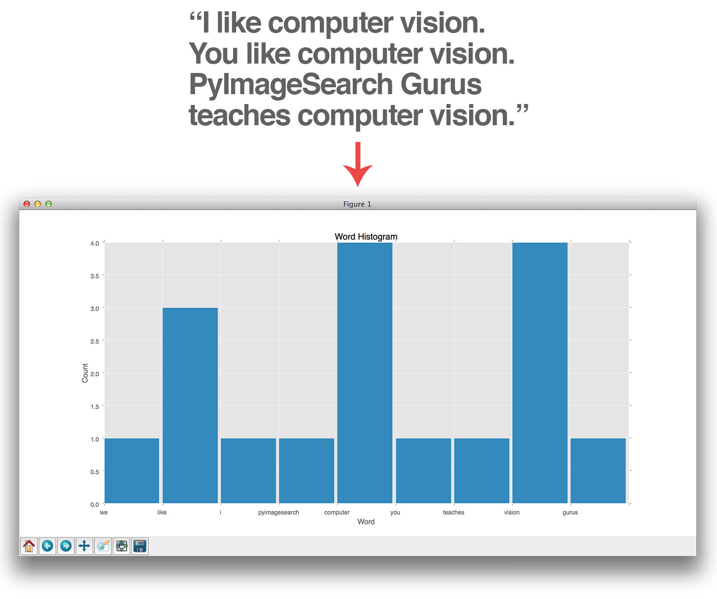 Figure 3: An example of taking a blob of text and converting it into a word histogram.